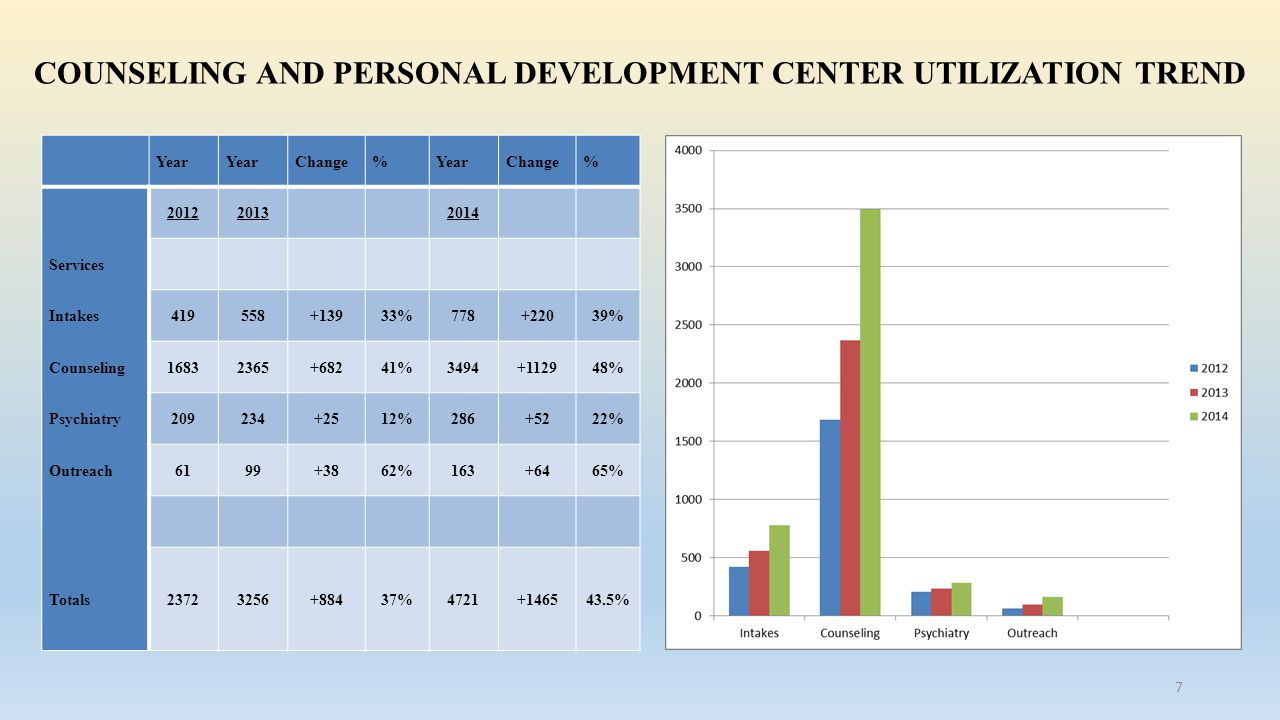 COUNSELING AND PERSONAL DEVELOPMENT CENTER UTILIZATION TREND