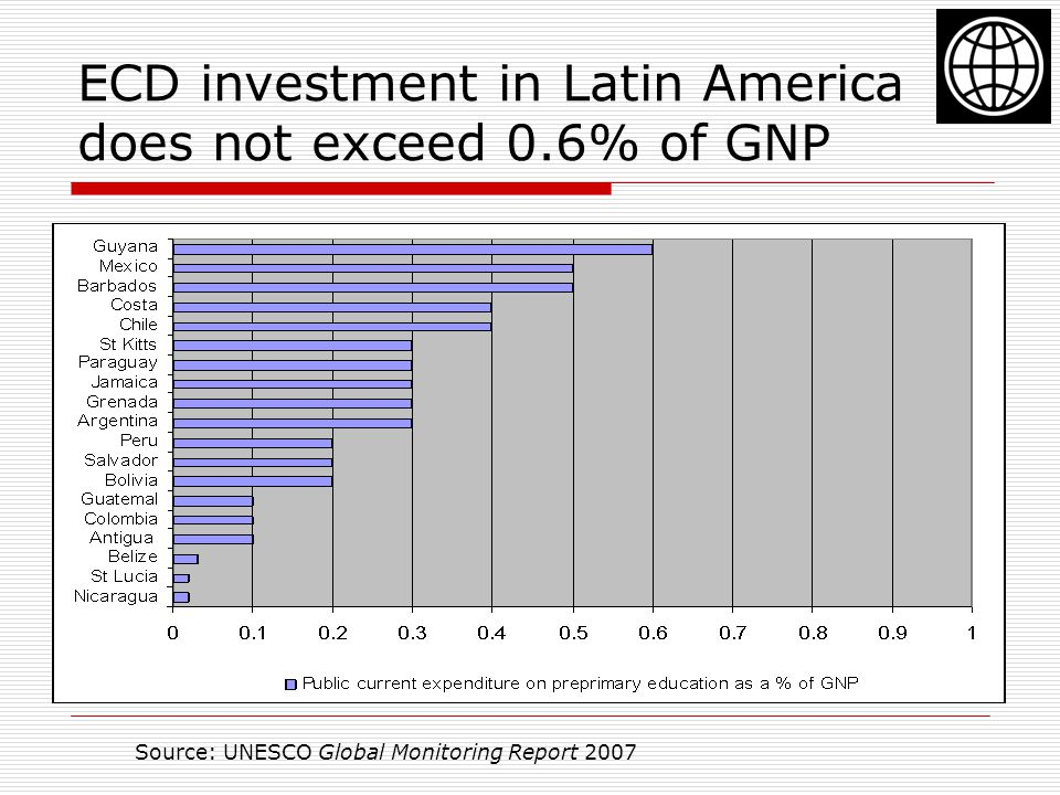 ECD investment in Latin America does not exceed 0.6% of GNP
