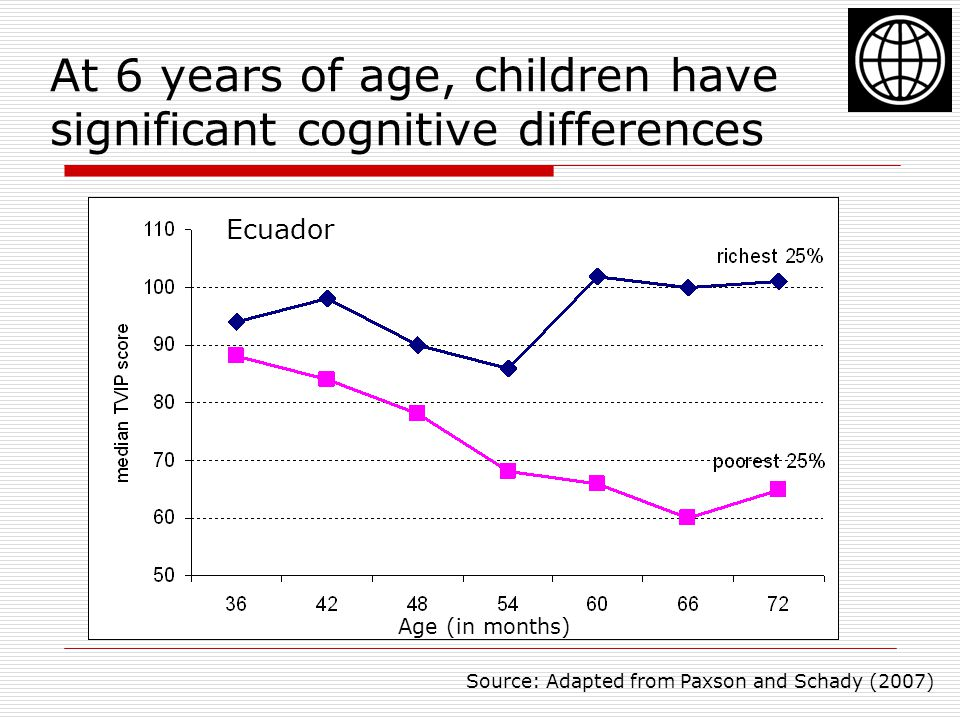 At 6 years of age, children have significant cognitive differences