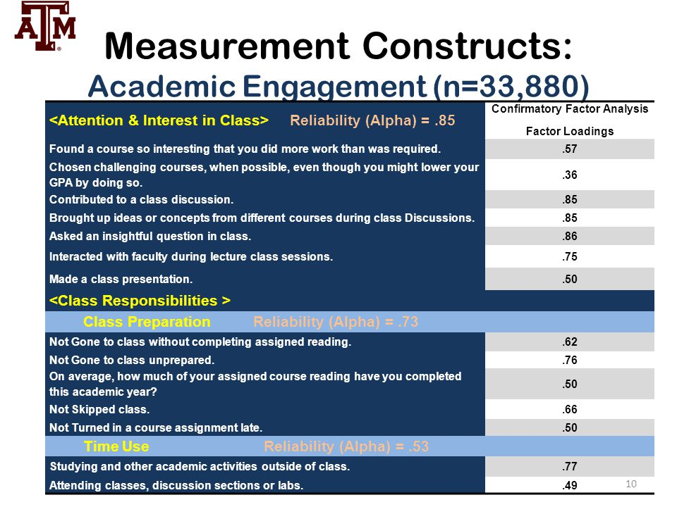 Measurement Constructs: Academic Engagement (n=33,880)