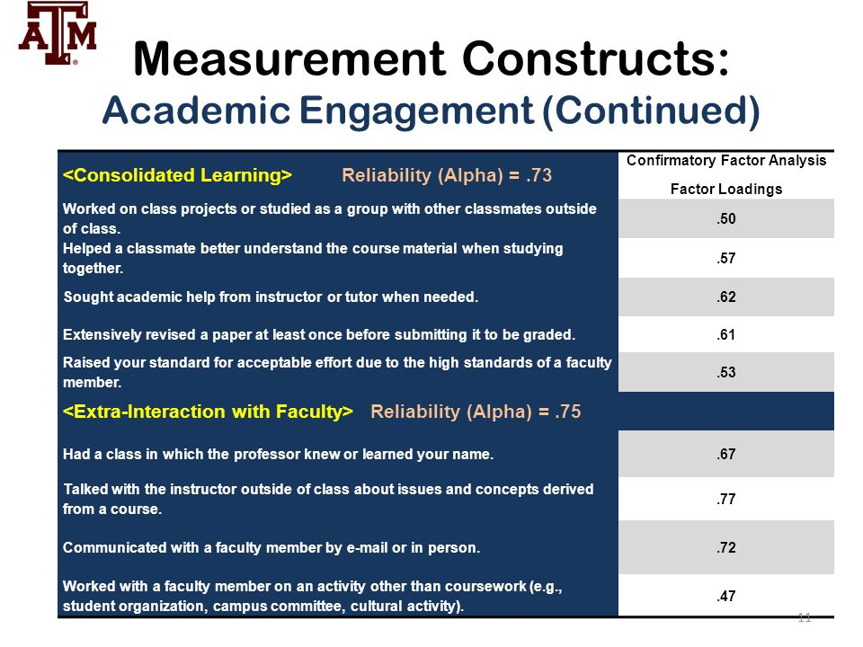 Measurement Constructs: Academic Engagement (Continued)