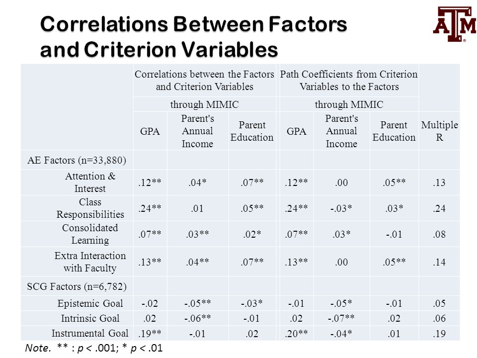 Correlations Between Factors and Criterion Variables