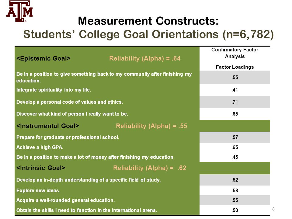 Measurement Constructs: Students' College Goal Orientations (n=6,782)