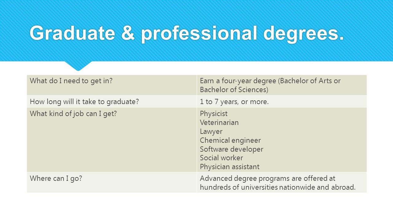 Graduate & professional degrees.