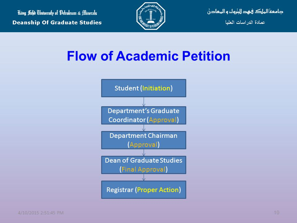 Flow of Academic Petition