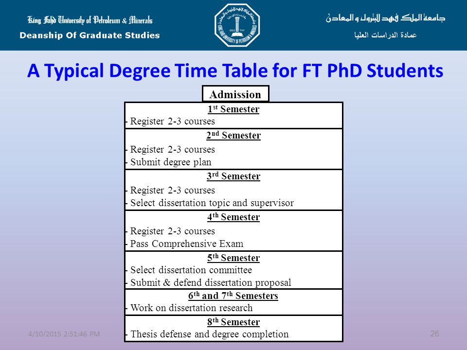 A Typical Degree Time Table for FT PhD Students