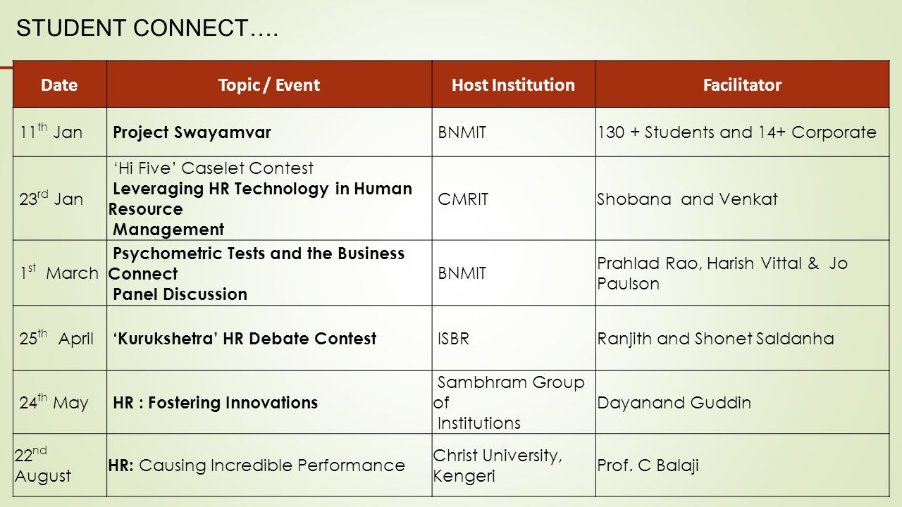 STUDENT CONNECT…. Date Topic / Event Host Institution Facilitator