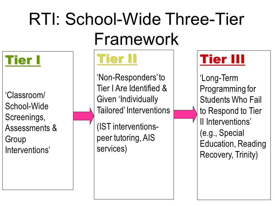 RTI: School-Wide Three-Tier Framework