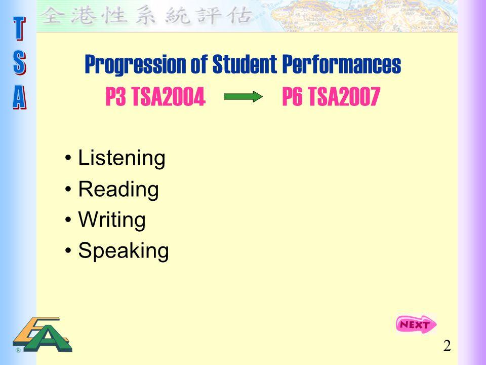 Progression of Student Performances P3 TSA2004 P6 TSA2007