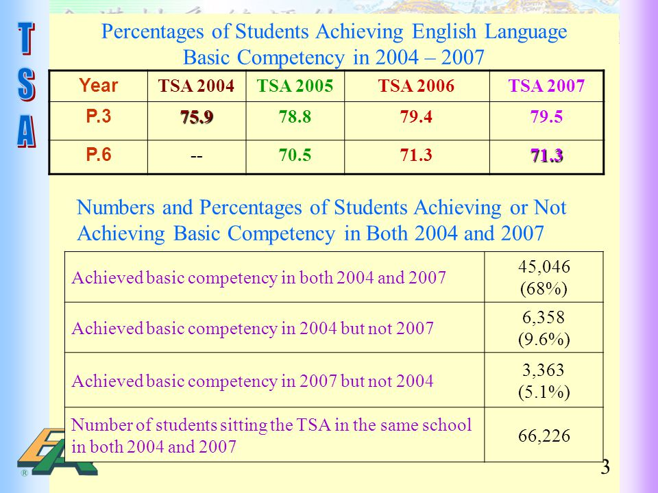 Percentages of Students Achieving English Language Basic Competency in 2004 – 2007