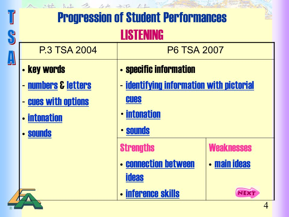 Progression of Student Performances LISTENING
