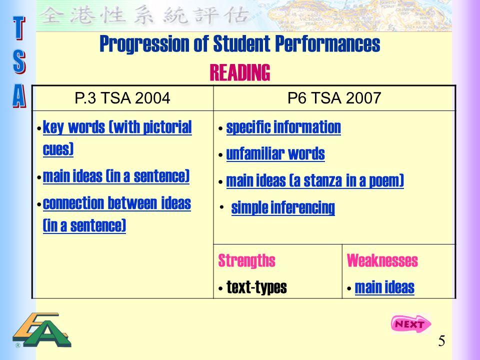 Progression of Student Performances READING