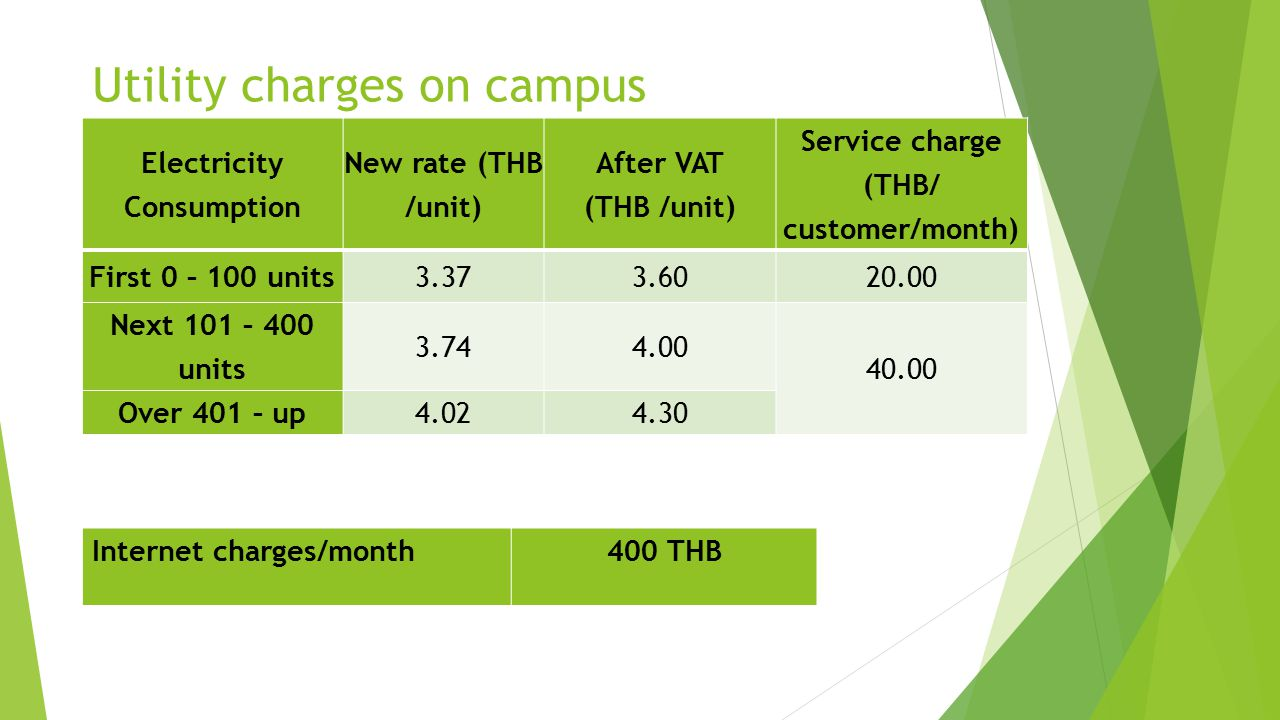 Electricity Consumption Service charge (THB/ customer/month)