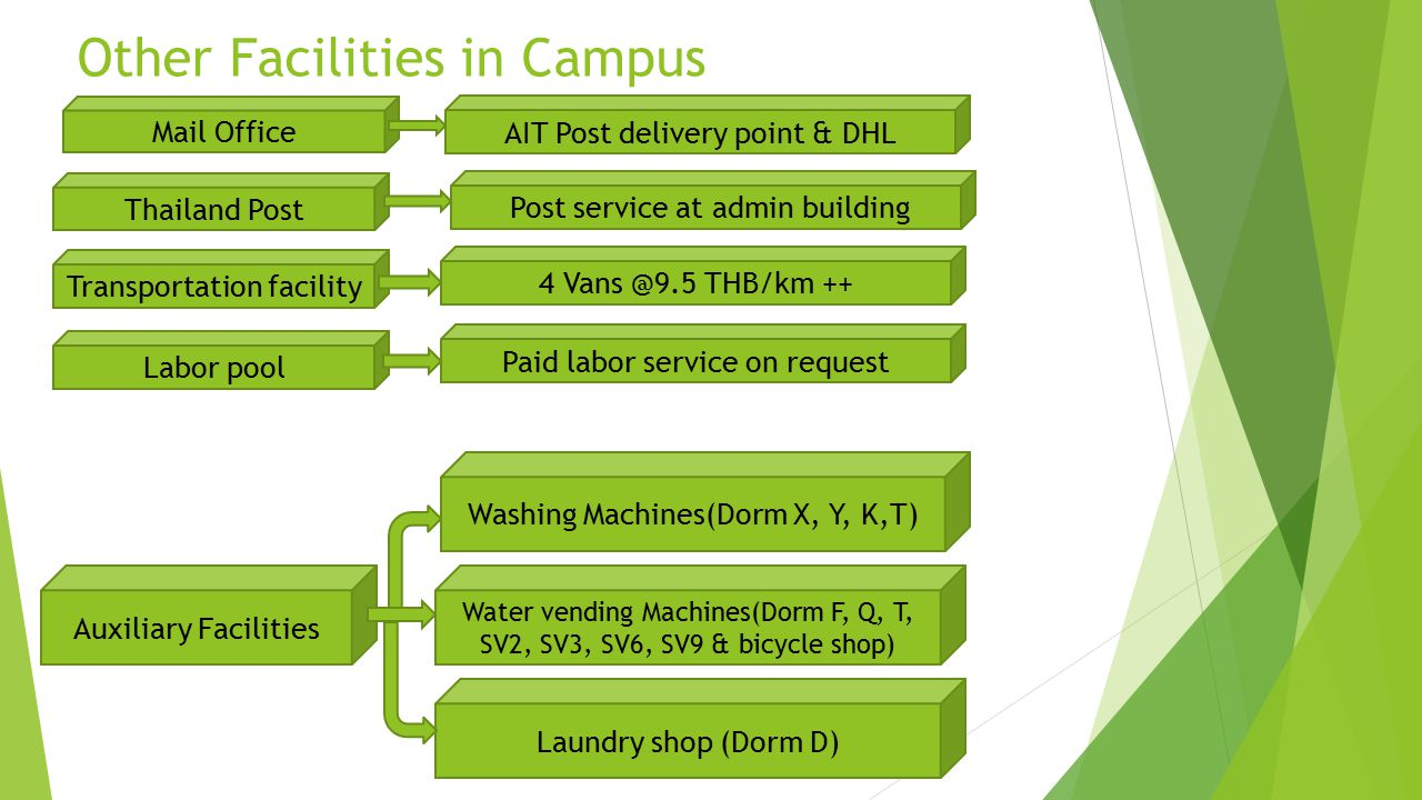 Other Facilities in Campus
