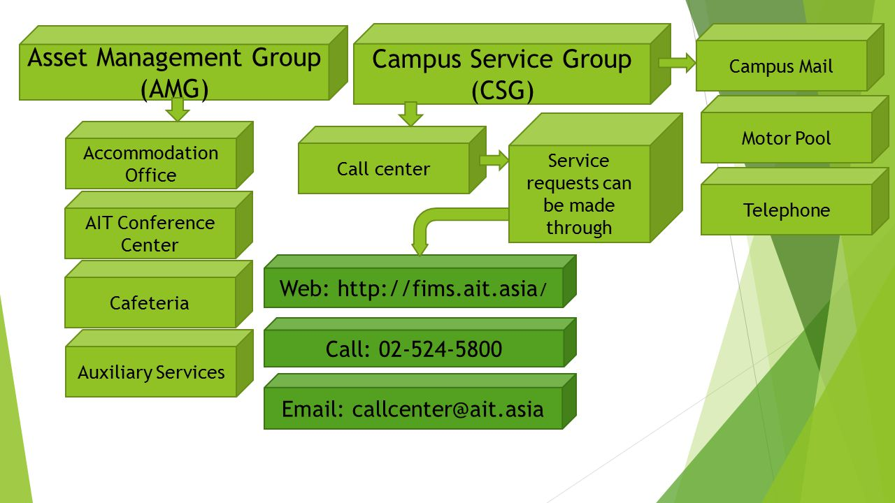 Asset Management Group (AMG) Campus Service Group (CSG)