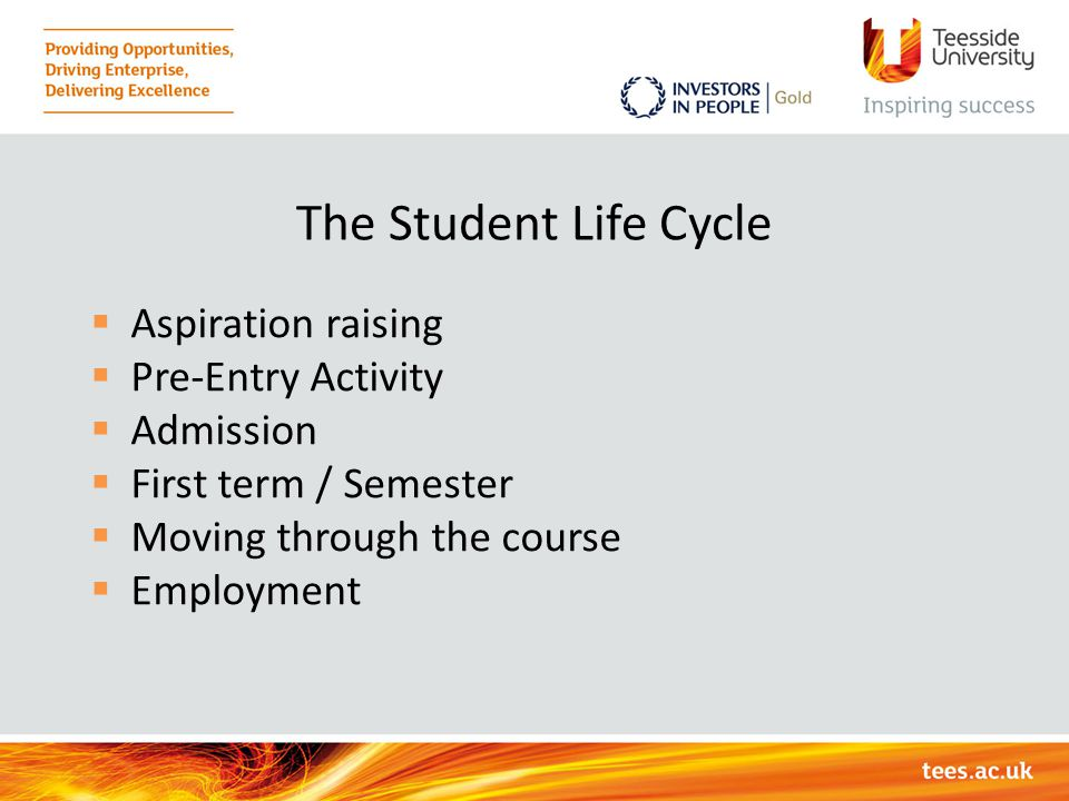 The Student Life Cycle Aspiration raising Pre-Entry Activity Admission