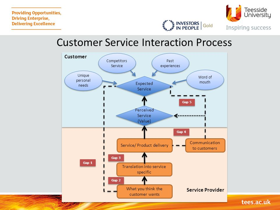 Customer Service Interaction Process