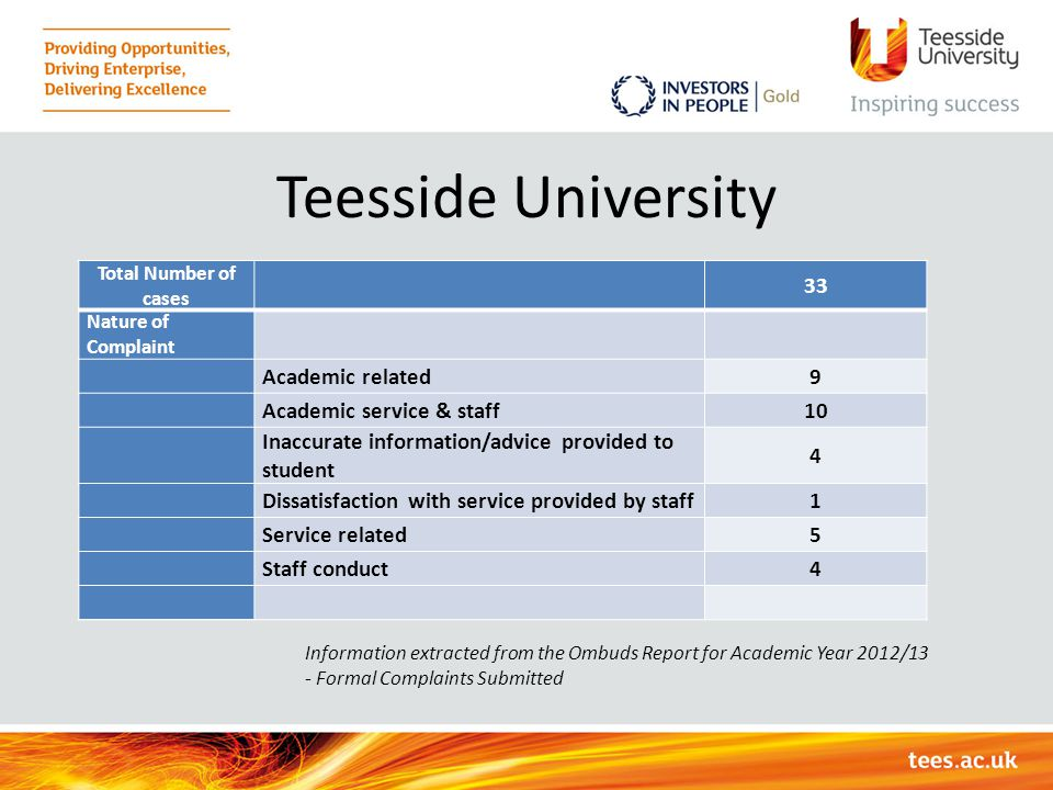Teesside University 33 Academic related 9 Academic service & staff 10