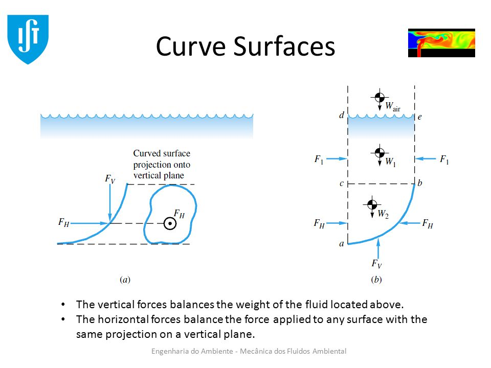 Curve Surfaces The vertical forces balances the weight of the fluid located above.