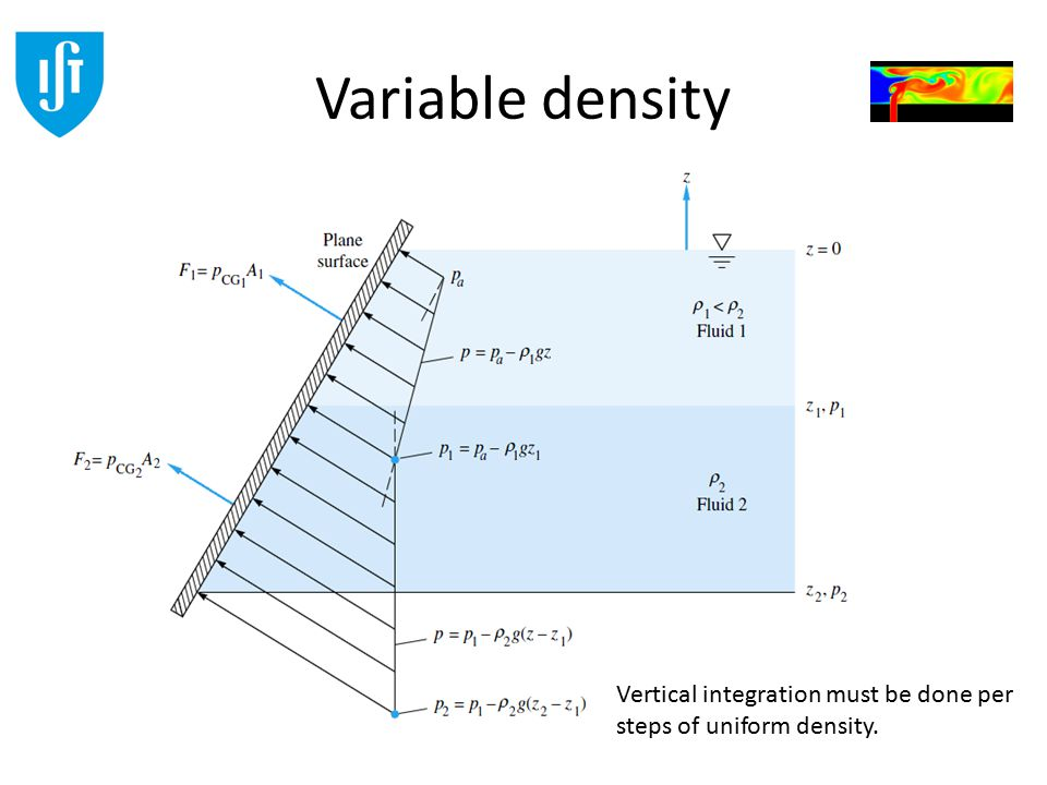 Variable density Vertical integration must be done per steps of uniform density.