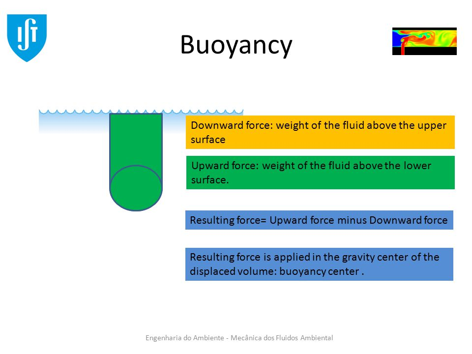 Buoyancy Downward force: weight of the fluid above the upper surface