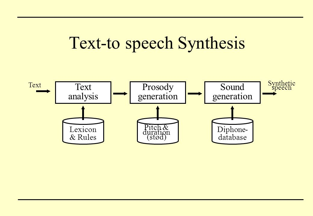 Text-to speech Synthesis