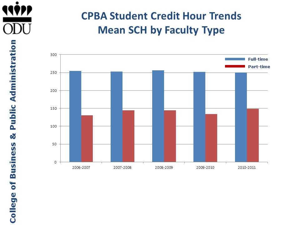 CPBA Student Credit Hour Trends Mean SCH by Faculty Type