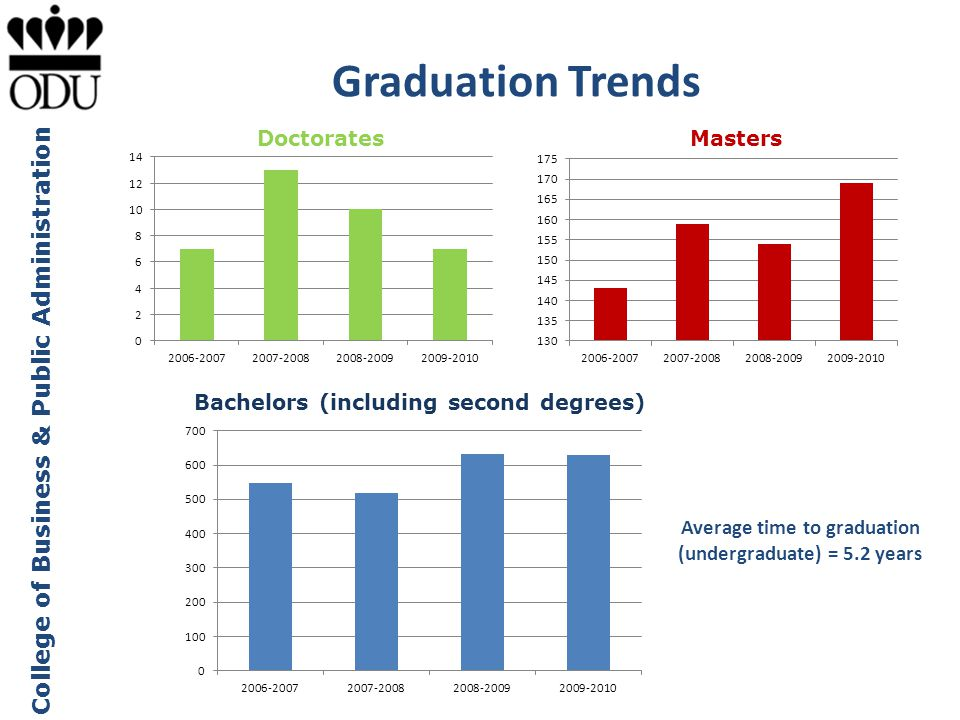 Average time to graduation (undergraduate) = 5.2 years