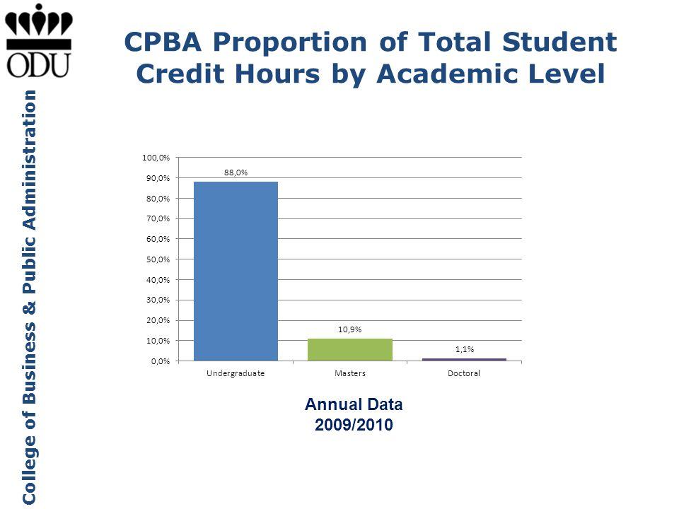 CPBA Proportion of Total Student Credit Hours by Academic Level