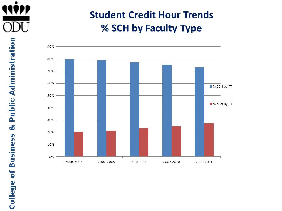 Student Credit Hour Trends