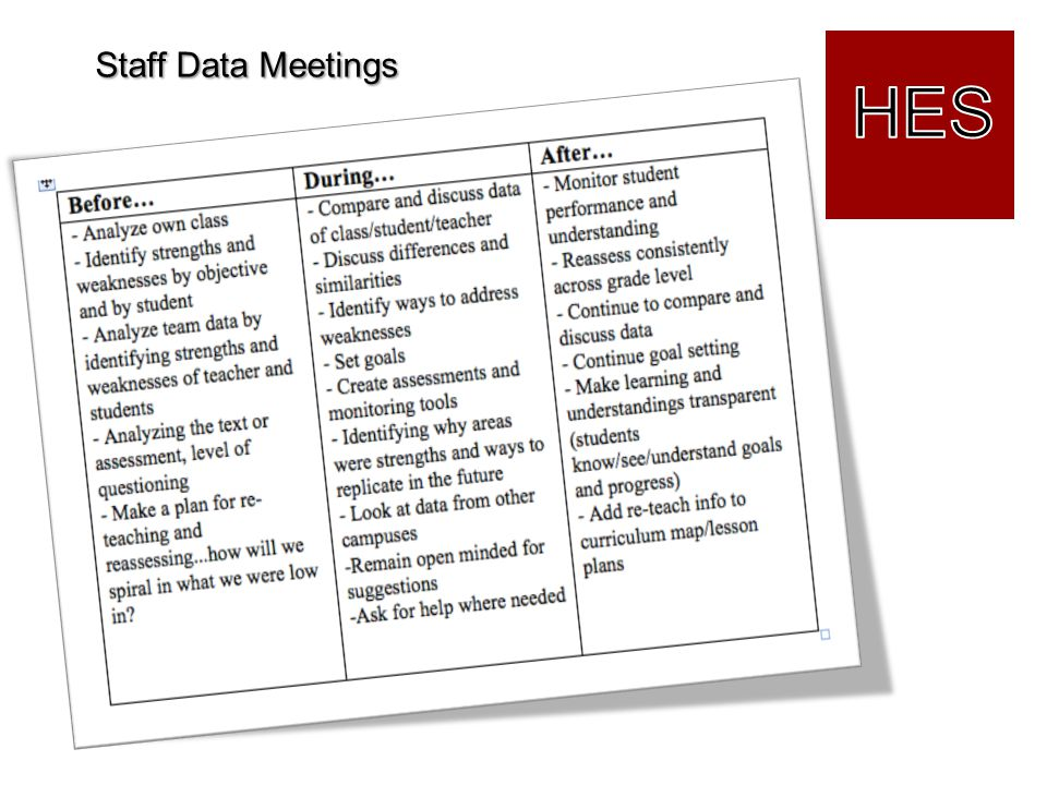 Staff Data Meetings HES Kathy: Data meetings at the