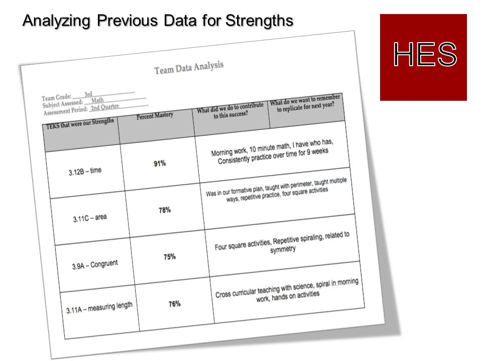 Analyzing Previous Data for Strengths