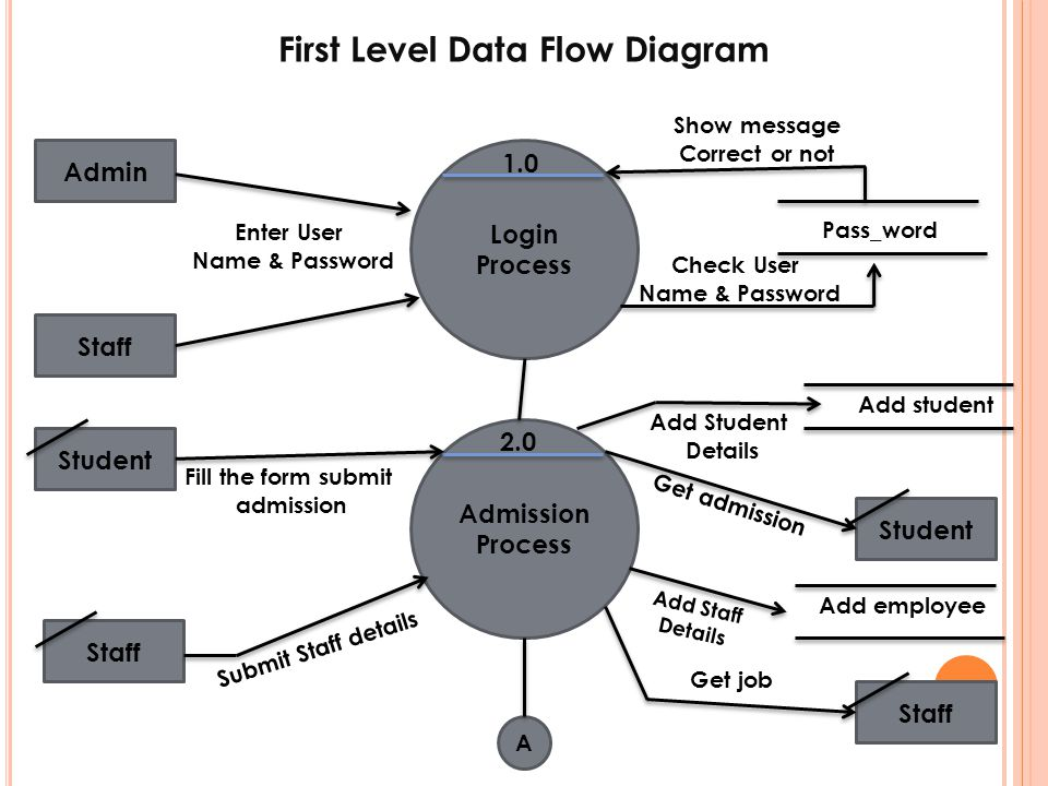 First Level Data Flow Diagram