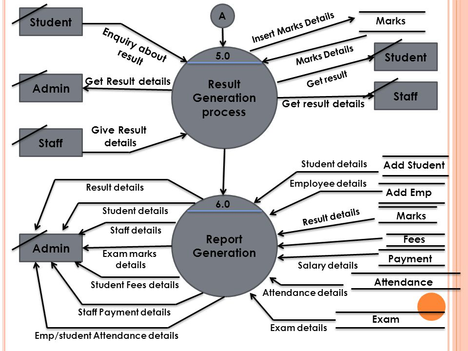 Result Generation process