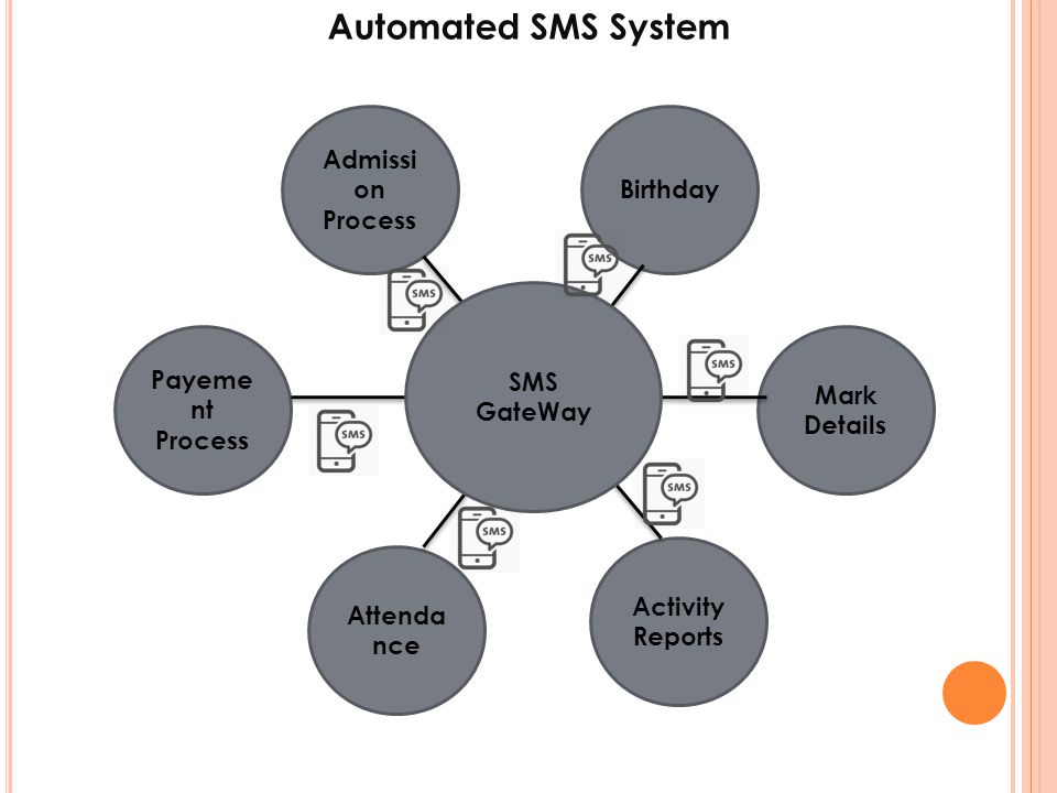 Automated SMS System Admission Birthday Process SMS GateWay Payement
