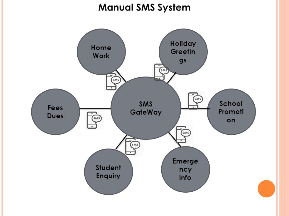 Manual SMS System Holiday Greetings Home Work SMS GateWay School Fees