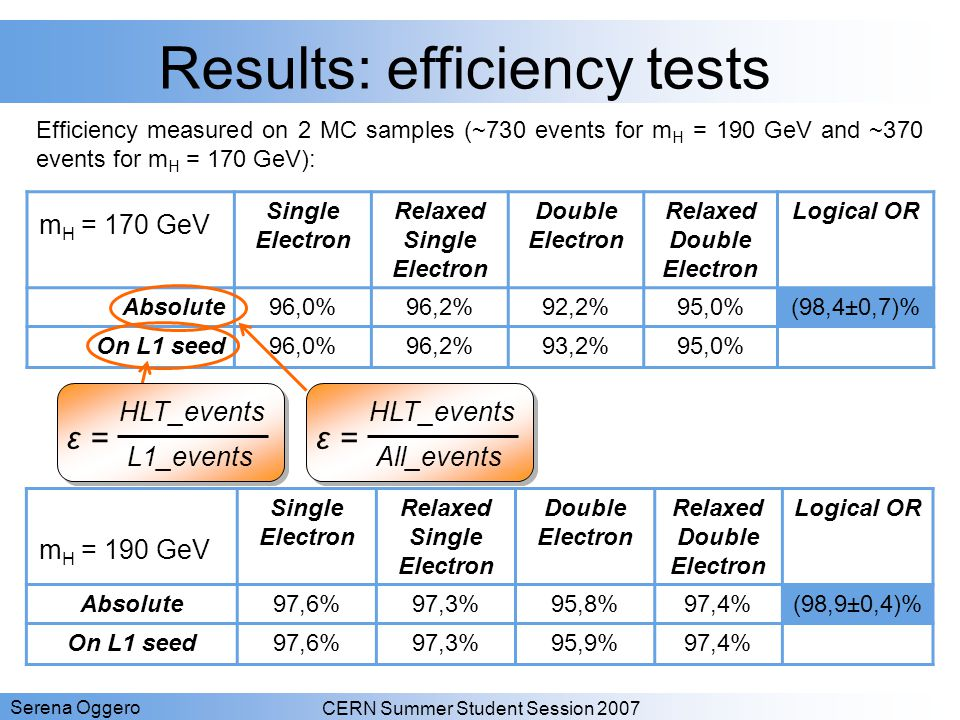 Results: efficiency tests
