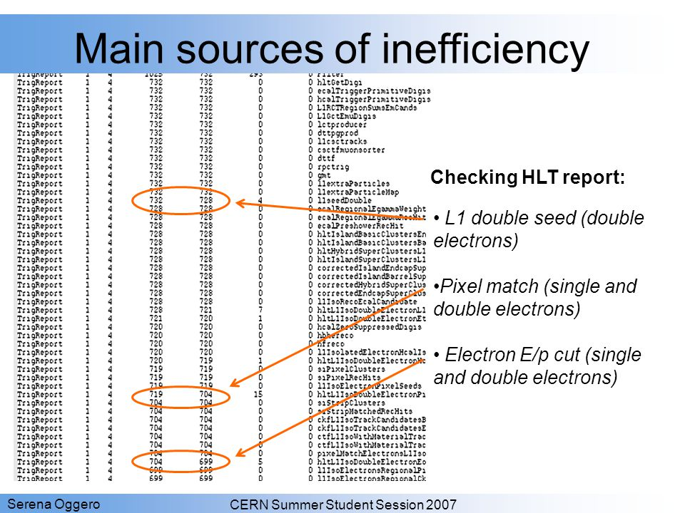 Main sources of inefficiency