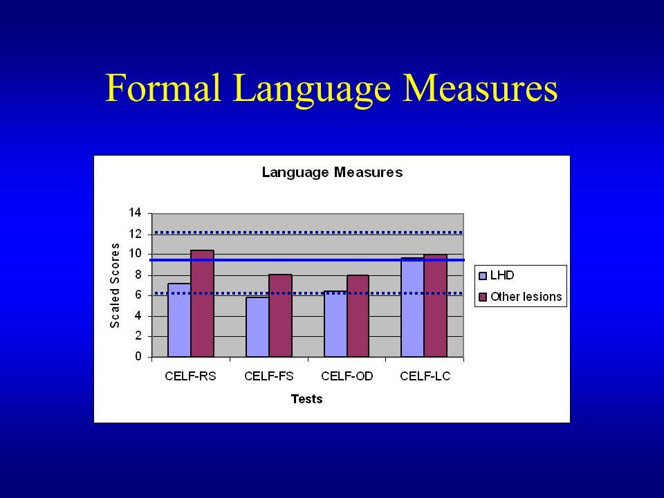 Formal Language Measures