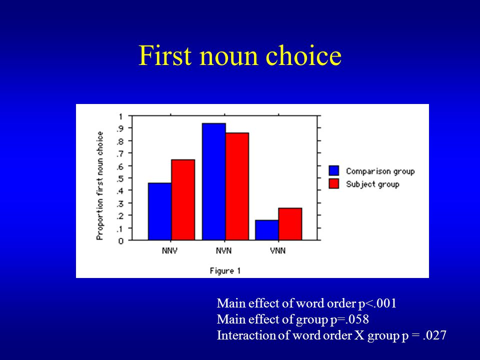 First noun choice Main effect of word order p<.001