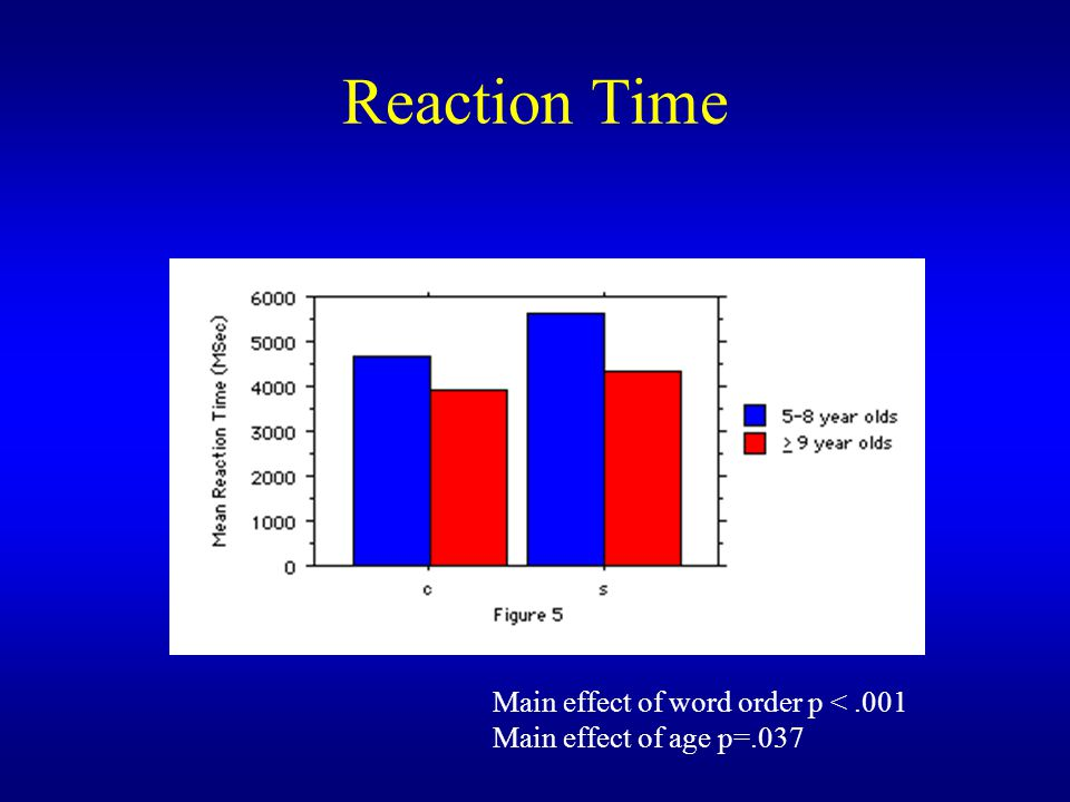 Reaction Time Main effect of word order p < .001