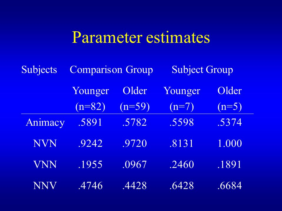 Parameter estimates Subjects Comparis on Group Subject Group Younger