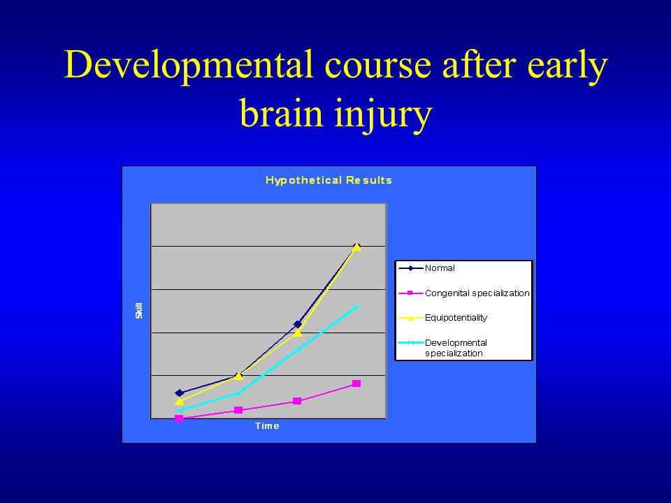 Developmental course after early brain injury