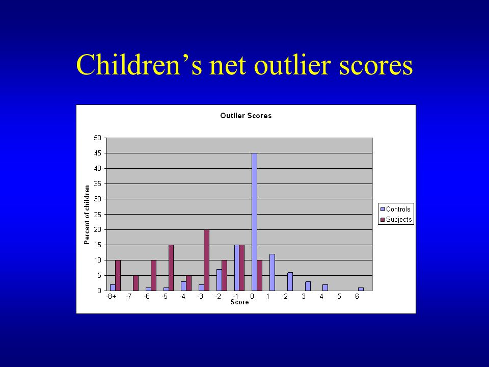 Children's net outlier scores