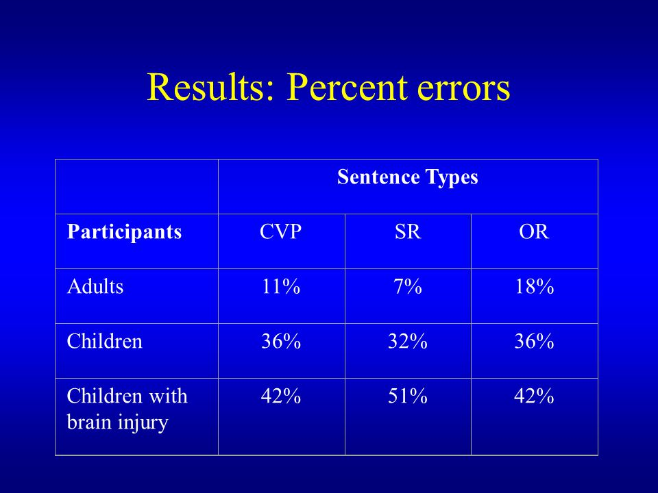 Results: Percent errors