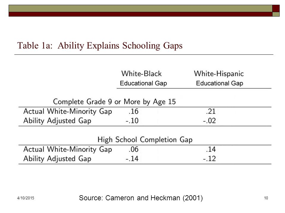 Table 1a: Ability Explains Schooling Gaps