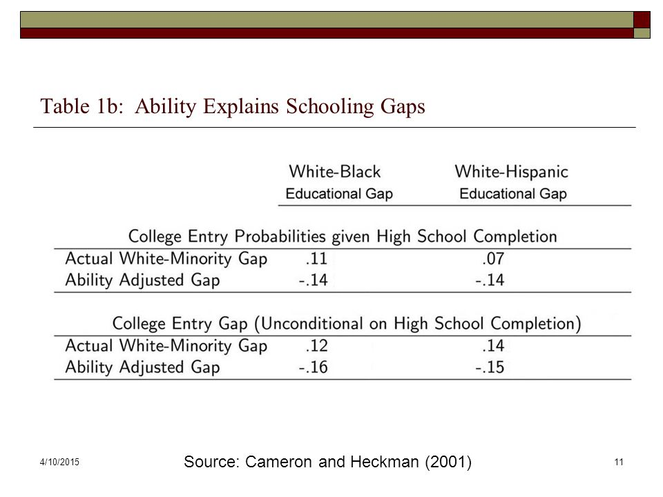 Table 1b: Ability Explains Schooling Gaps