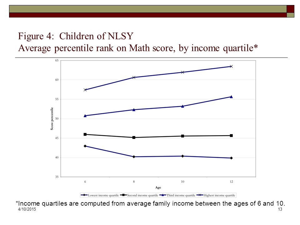 Figure 4: Children of NLSY Average percentile rank on Math score, by income quartile*
