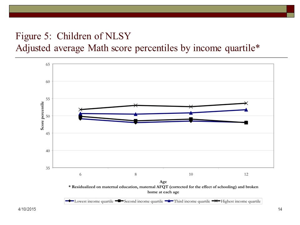 Figure 5: Children of NLSY Adjusted average Math score percentiles by income quartile*