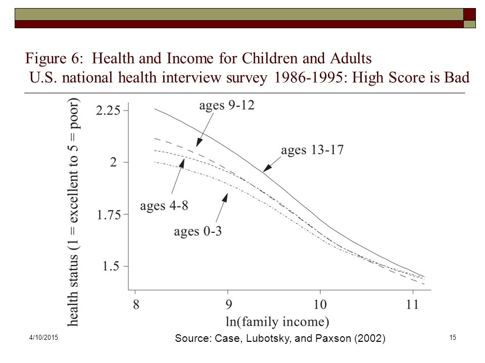 Figure 6: Health and Income for Children and Adults U. S